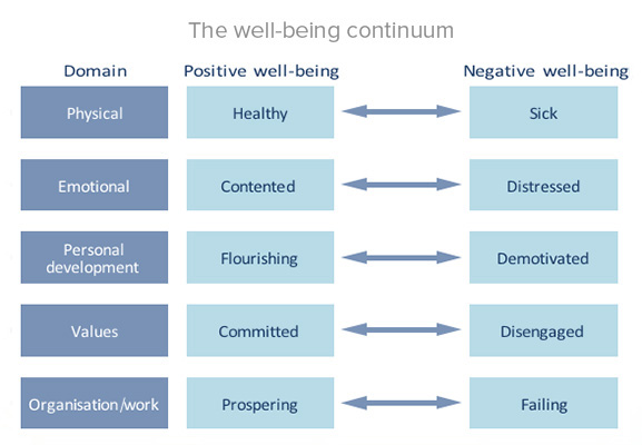 What's Happening With Wellbeing at Work? (CIPD)